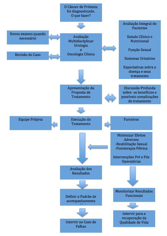 fluxo-cancer-prostata